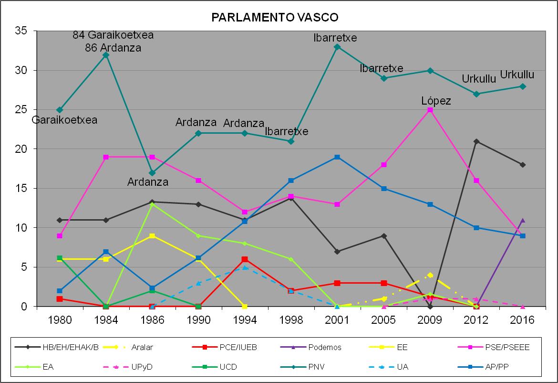 Elecciones al Parlamento Vasco - Euskadi 1980 - 2016 443511215b3cf